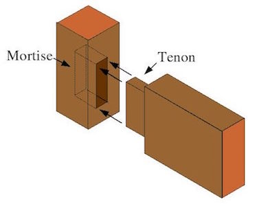 Mortise and the Tenon Joint
